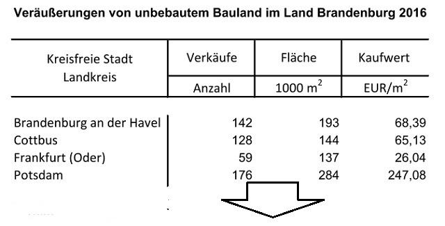 Baulandpreise 2016 im Land Brandenburg