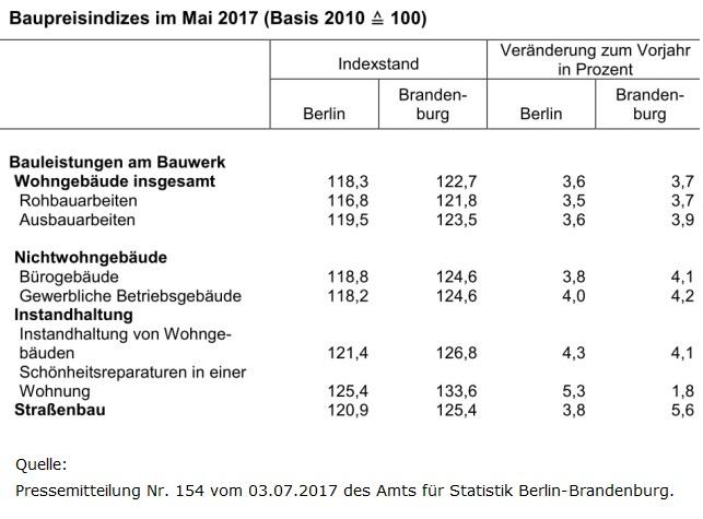 Baupreisindex Berlin Brandenburg Mai 2017
