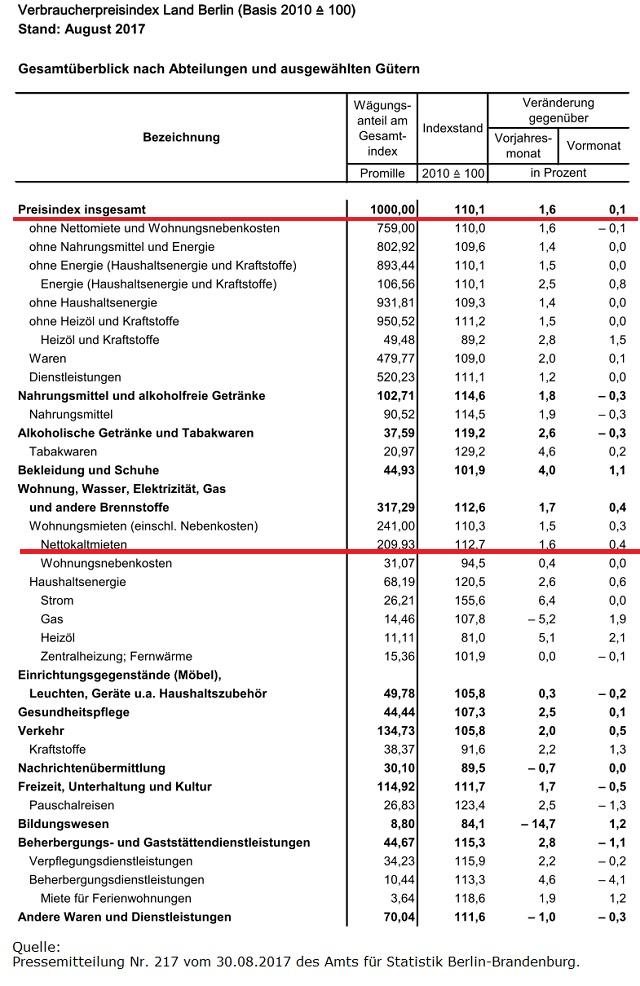 Inflationsraten Berlin im August 2017
