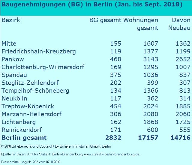 Baugenehmigungen Berlin Jan. bis Sept. 2018