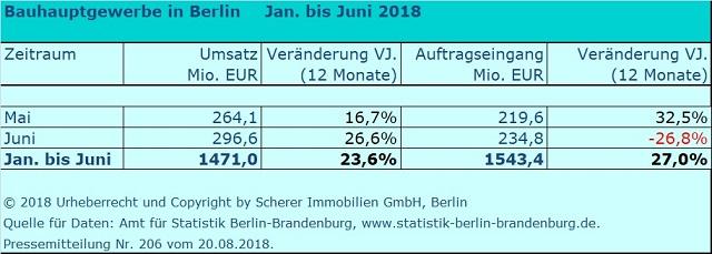 Umsatz und Auftragseingänge der Berliner Baubetriebe 1. Halbjahr 2018