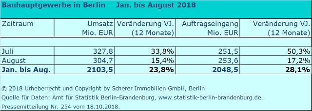 Umsatz und Auftragseingänge der Berliner Baubetriebe 2018