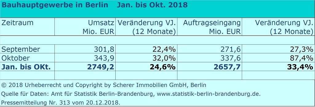 Umsatz Baugewerbe in Berlin Oktober 2018