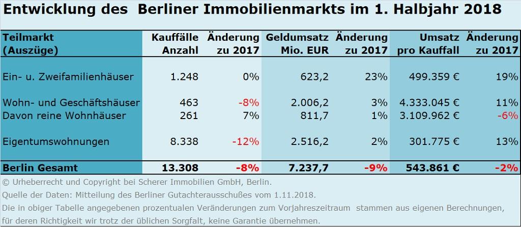 Immobilienmarktentwicklung Berlin 2018