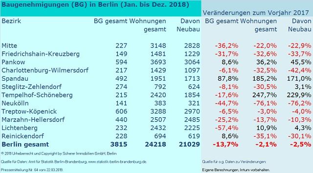 Baugenehmigungen in Berlin im Jahr 2018