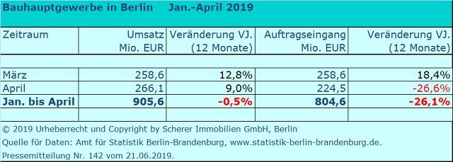 Umsatz und Auftragseingänge der Berliner Baubetriebe 2019