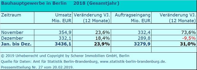 Berliner Bauumsatz im Jahr 2018