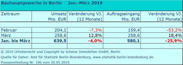 Umsatz und Aufträge Berliner Baubetriebe I. Quartal 2019
