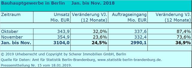 Umsatz Berliner Baubetriebe November 2018