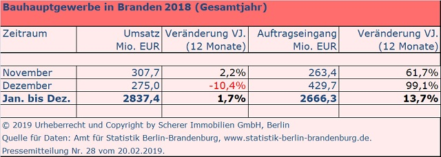 Bauumsatz 2018 im Land Brandenburg