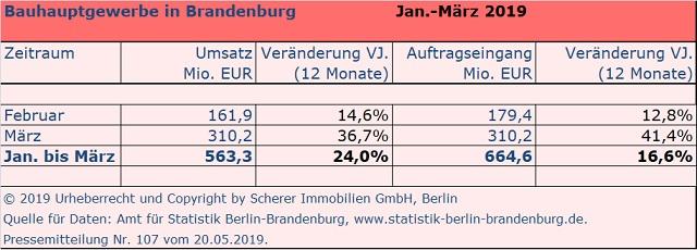 Umsatz und Aufträge Brandenburger Baubetriebe I. Quartal 2019