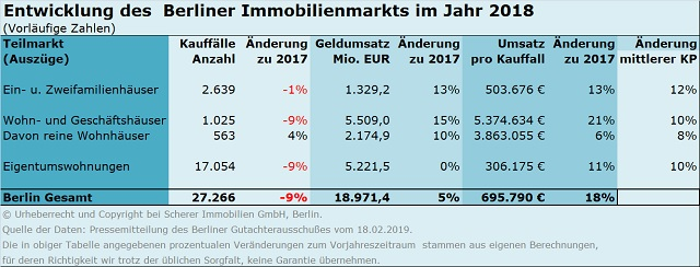 Immobilienmarkt 2018 in Berlin