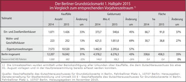 Geldumsatz Berliner Immobilienmarkt 1. Halbjahr 2015