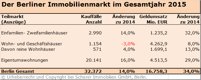 Berliner Immobilienmakler analysiert Immobilienumsatz 2015