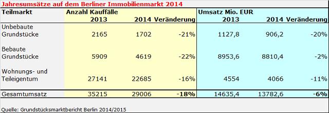 Umsatz Immobilien in Berlin 2014