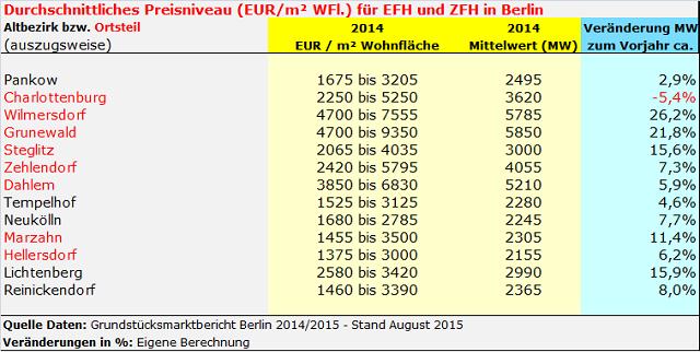 Durchschnittlicher Preis für Einfamlienhaus in Berlin 2014