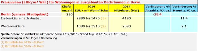Kaufpreise für DG-Wohnungen in Berlin 2014