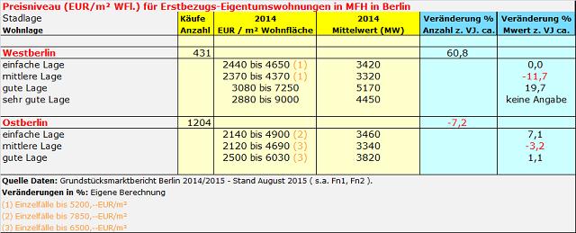 Kaufpreise für Erstbezug ETW Wohnungen in Berlin 2014