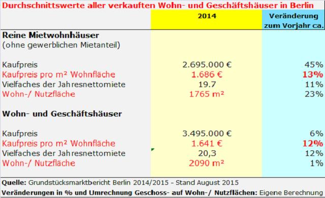 Durchschnittskaufpreise Berliner Mietshäuser 2014
