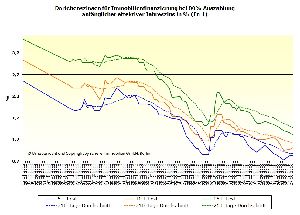 Makler in Berlin Darlehenszinsen 80% Ausz. (10.11.2016)