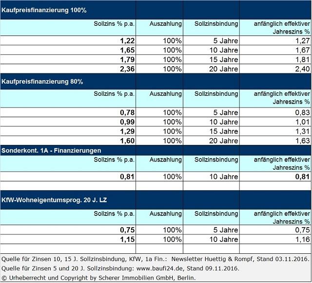 Immobilienmakler in Berlin zu aktuellen Zinsen für Immobliendarlehen (10.11.2016)