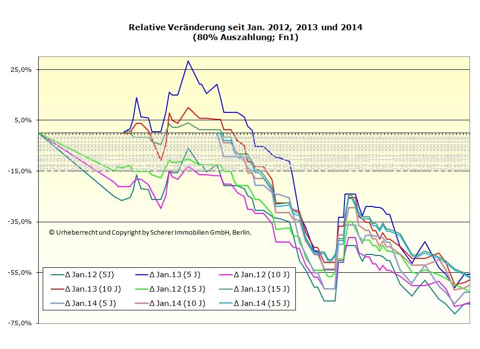 Berliner Immobilienmakler - Relative Veränderung 80% Ausz. Stand 10.11.2016 - 80% Auszahlung