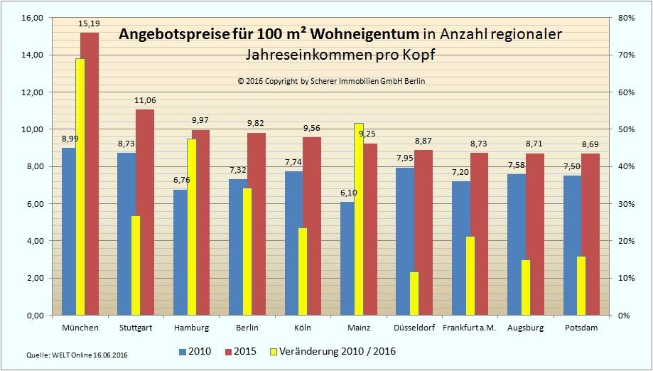 Angebotspreise für 100 m² Wohnung in deutschen Städten